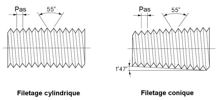 Schémas des filetages BSP conique et cylindrique